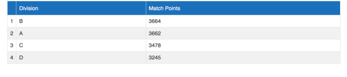 Class with the most Total Match Points
